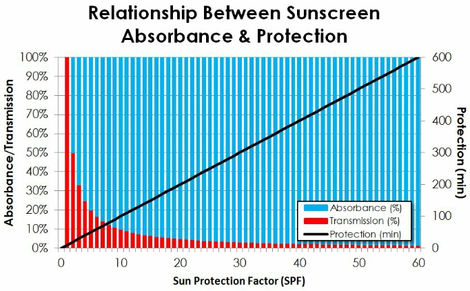 AbsorbanceProtection